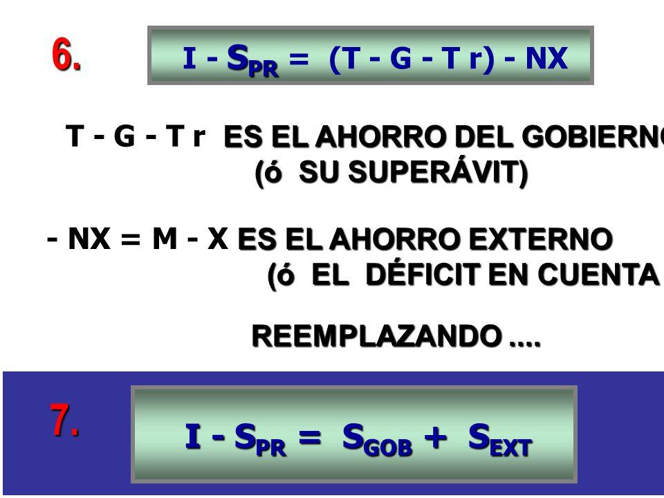 S PR I - S PR = (T - G - T r) - NX ES EL AHORRO DEL GOBIERNO T - G - T r ES EL AHORRO DEL GOBIERNO (ó SU SUPERÁVIT) (ó SU SUPERÁVIT) ES EL AHORRO EXTERNO - NX = M - X ES EL AHORRO EXTERNO (ó EL DÉFICIT EN CUENTA CORRIENTE) (ó EL DÉFICIT EN CUENTA CORRIENTE) REEMPLAZANDO....