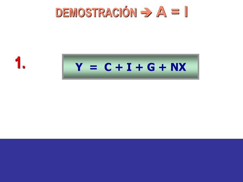 Y = C + I + G + NX 1. DEMOSTRACIÓN A = I