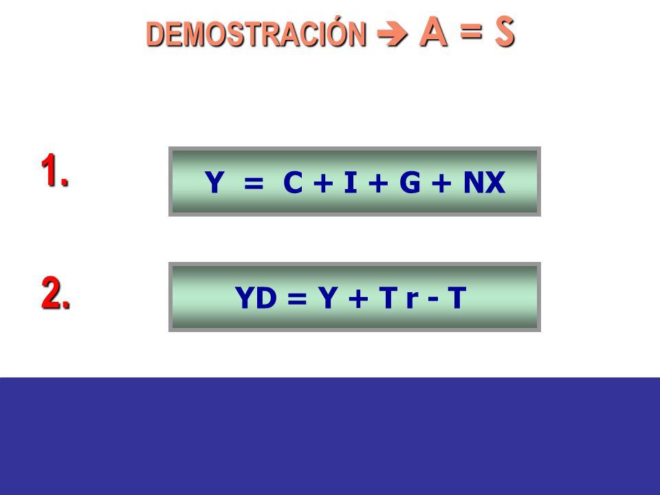 Y = C + I + G + NX YD = Y + T r - T S PR YD = C + S PR = Y + T r - T 1. 2. 3. DEMOSTRACIÓN A = S
