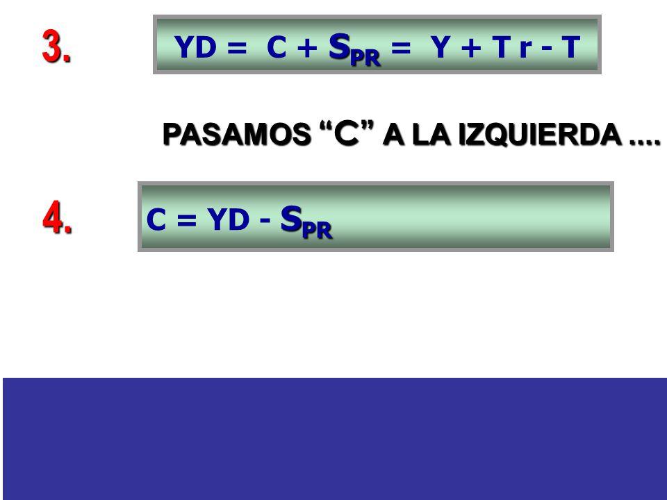 PASAMOS C A LA IZQUIERDA.... S PR YD = C + S PR = Y + T r - T 3. S PR C = YD - S PR 4.