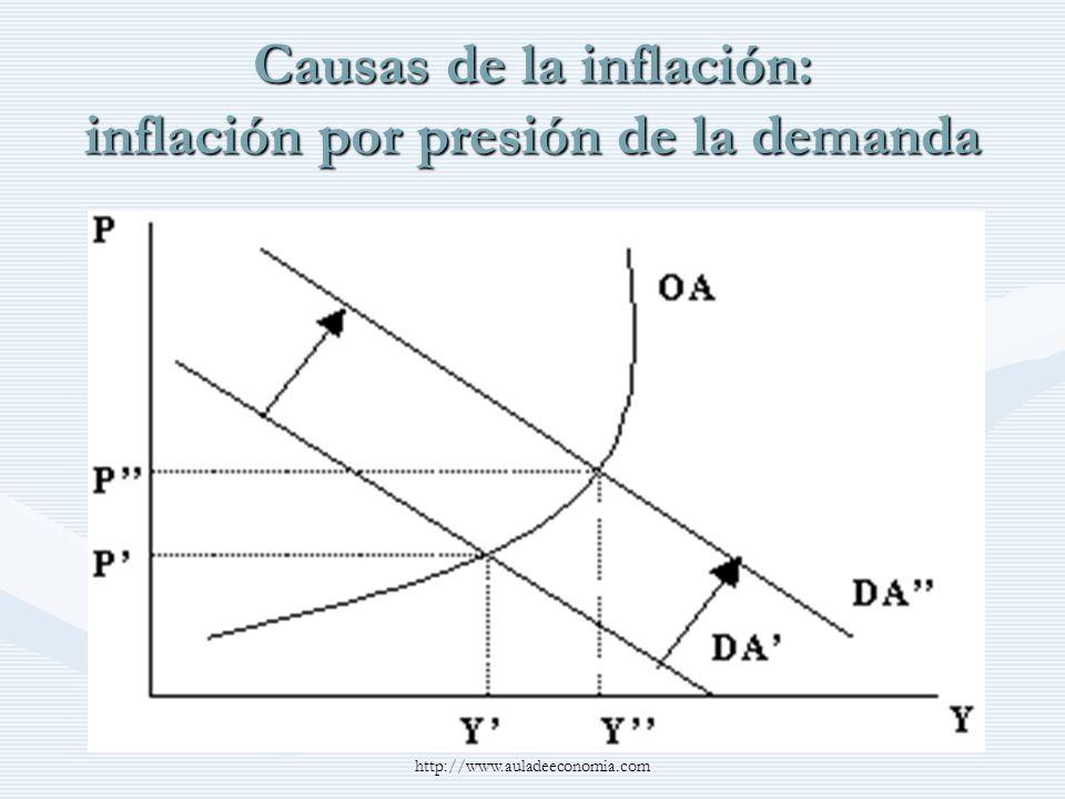 http://www.auladeeconomia.com Causas de la inflación: inflación por presión de la demanda
