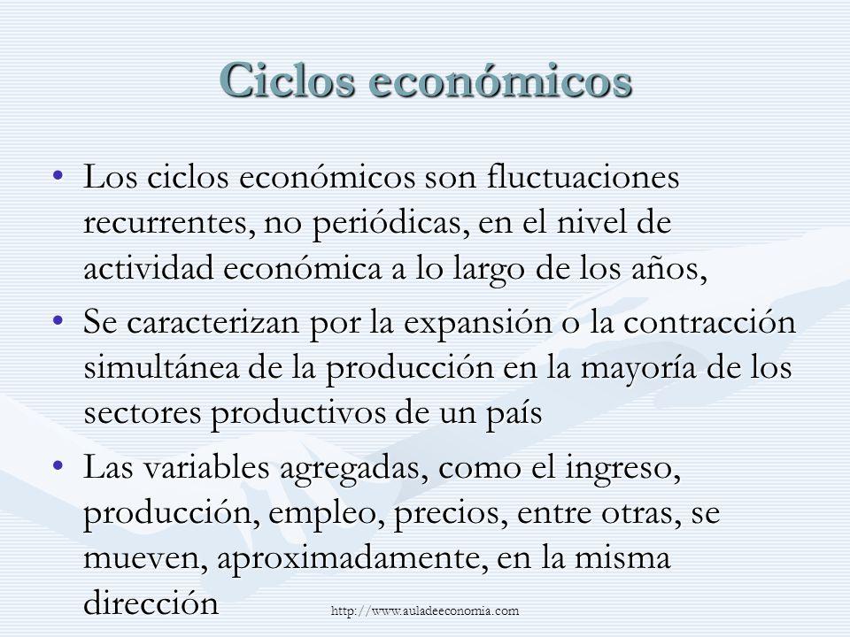 http://www.auladeeconomia.com Ciclos económicos Se pueden identificar las fases y los puntos de inflexión de los Ciclos Económicos como:Se pueden identificar las fases y los puntos de inflexión de los Ciclos Económicos como: –Fases expansivas –Fases recesivas Una recesión es un declive significativo en la actividad económica, que dura más de unos pocos meses, y es perceptible en la producción industrial, el empleo, el ingreso real, y el comercio al por mayor y al por menorUna recesión es un declive significativo en la actividad económica, que dura más de unos pocos meses, y es perceptible en la producción industrial, el empleo, el ingreso real, y el comercio al por mayor y al por menor