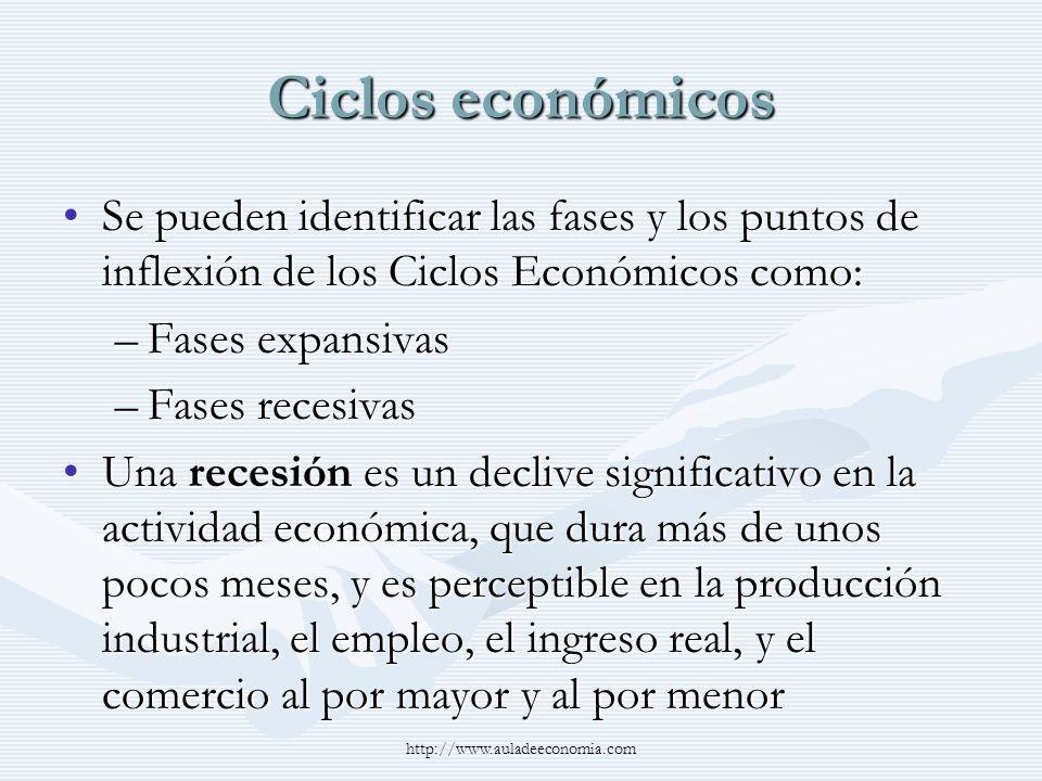http://www.auladeeconomia.com Ciclos económicos Una recesión empeza justo después de que la economía alcanza un pico de actividad (auge) y termina cuando la economía llega a su valle (depresión)Una recesión empeza justo después de que la economía alcanza un pico de actividad (auge) y termina cuando la economía llega a su valle (depresión) Luego del valle (depresión) la economía entra en una recuperaciónLuego del valle (depresión) la economía entra en una recuperación Entre el valle y el pico, la economía está en una expansiónEntre el valle y el pico, la economía está en una expansión