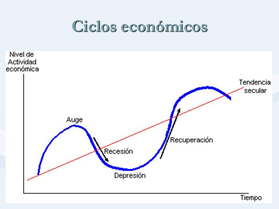 http://www.auladeeconomia.com Ciclos económicos Las fases de los ciclos económicos en ningún momento son iguales, ni en su intensidad ni en su duraciónLas fases de los ciclos económicos en ningún momento son iguales, ni en su intensidad ni en su duración Es sumamente difícil predecir o determinar el inicio de una fase y el fin de otraEs sumamente difícil predecir o determinar el inicio de una fase y el fin de otra