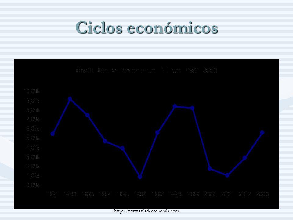 http://www.auladeeconomia.com Desempleo