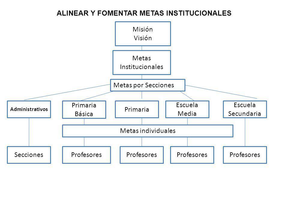 ALINEAR Y FOMENTAR METAS INSTITUCIONALES Misión Visión Metas Institucionales Primaria Básica Primaria Escuela Media Escuela Secundaria Administrativos