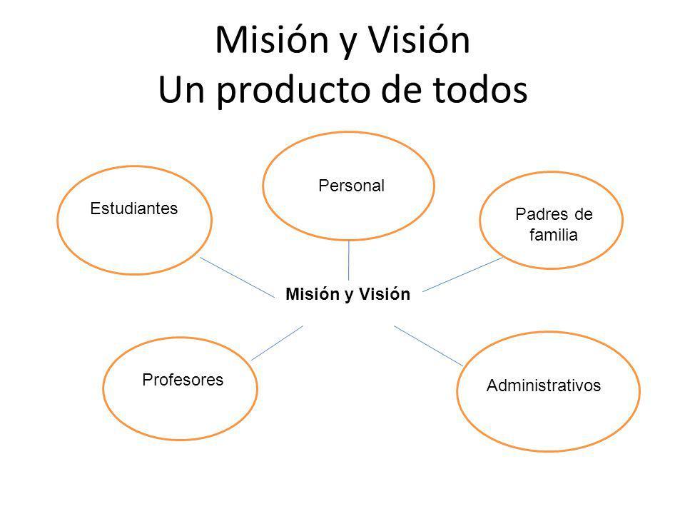 Misión y Visión Un producto de todos Estudiantes Personal Padres de familia Profesores Administrativos Misión y Visión