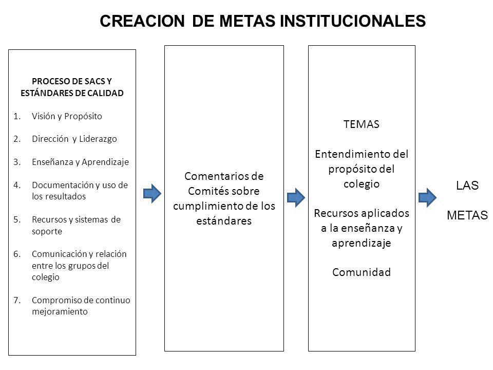 CREACION DE METAS INSTITUCIONALES PROCESO DE SACS Y ESTÁNDARES DE CALIDAD 1.Visión y Propósito 2.Dirección y Liderazgo 3.Enseñanza y Aprendizaje 4.Doc