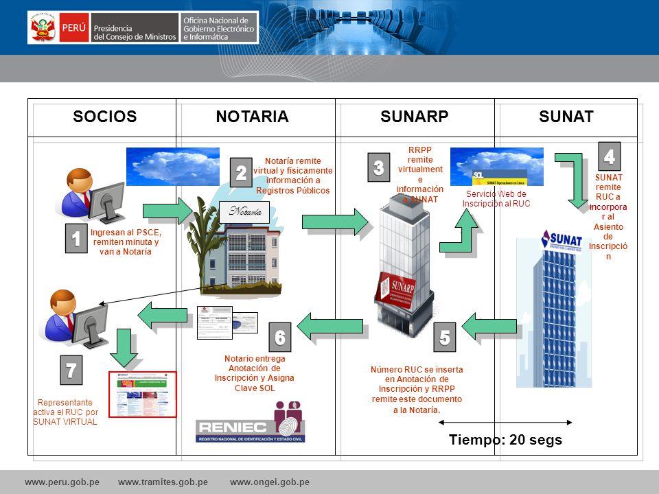 www.peru.gob.pe www.tramites.gob.pe www.ongei.gob.pe 1. El solicitante debe ingresar al Portal de Servicios al ciudadano y empresas. http://www.empres