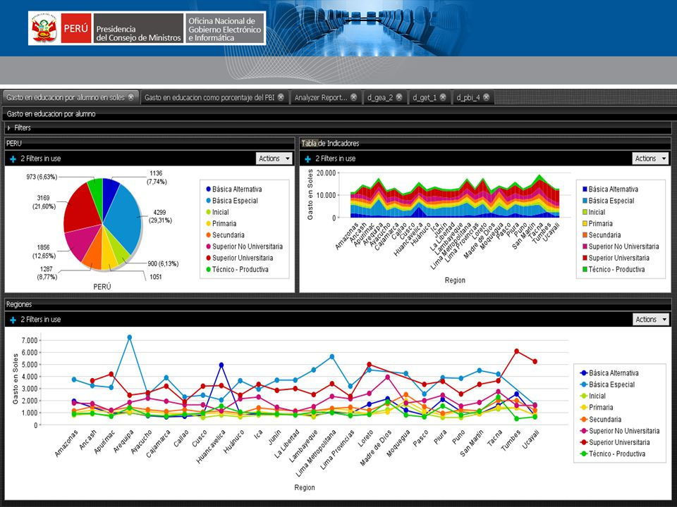 www.peru.gob.pe www.tramites.gob.pe www.ongei.gob.pe Datos obtenidos de diversas Instituciones públicas Los datos son transformados y procesados