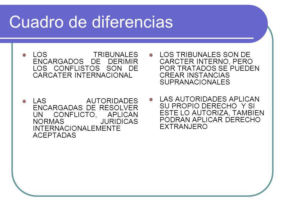 Cuadro de diferencias LOS TRIBUNALES ENCARGADOS DE DERIMIR LOS CONFLISTOS SON DE CARCATER INTERNACIONAL LAS AUTORIDADES ENCARGADAS DE RESOLVER UN CONFLICTO, APLICAN NORMAS JURIDICAS INTERNACIONALEMENTE ACEPTADAS LOS TRIBUNALES SON DE CARCTER INTERNO, PERO POR TRATADOS SE PUEDEN CREAR INSTANCIAS SUPRANACIONALES LAS AUTORIDADES APLICAN SU PROPIO DERECHO Y SI ESTE LO AUTORIZA, TAMBIEN PODRAN APLICAR DERECHO EXTRANJERO