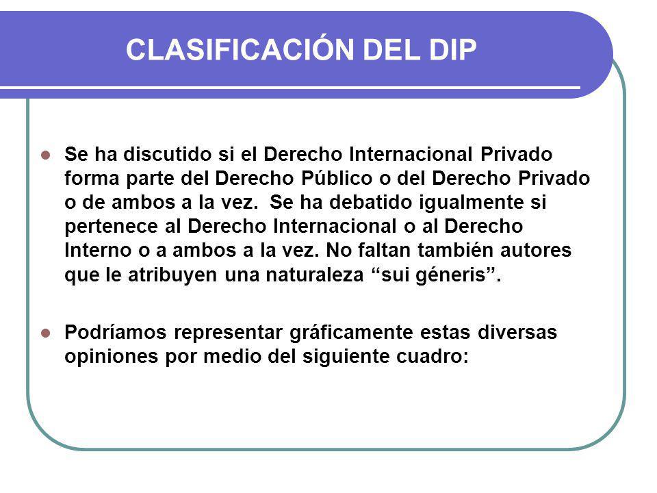 CLASIFICACIÓN DEL DIP Se ha discutido si el Derecho Internacional Privado forma parte del Derecho Público o del Derecho Privado o de ambos a la vez.