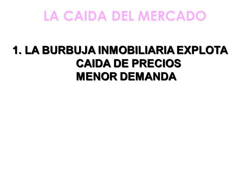 1.LA BURBUJA INMOBILIARIA EXPLOTA CAIDA DE PRECIOS CAIDA DE PRECIOS MENOR DEMANDA MENOR DEMANDA