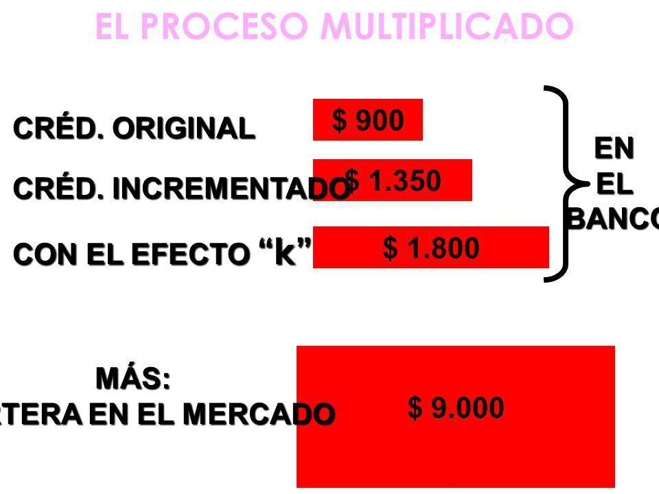 EL PROCESO MULTIPLICADO $ 900 ENELBANCO CRÉD. ORIGINAL $ 1.350 CRÉD.