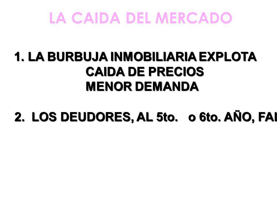 LA CAIDA DEL MERCADO 1.LA BURBUJA INMOBILIARIA EXPLOTA CAIDA DE PRECIOS CAIDA DE PRECIOS MENOR DEMANDA MENOR DEMANDA 2.