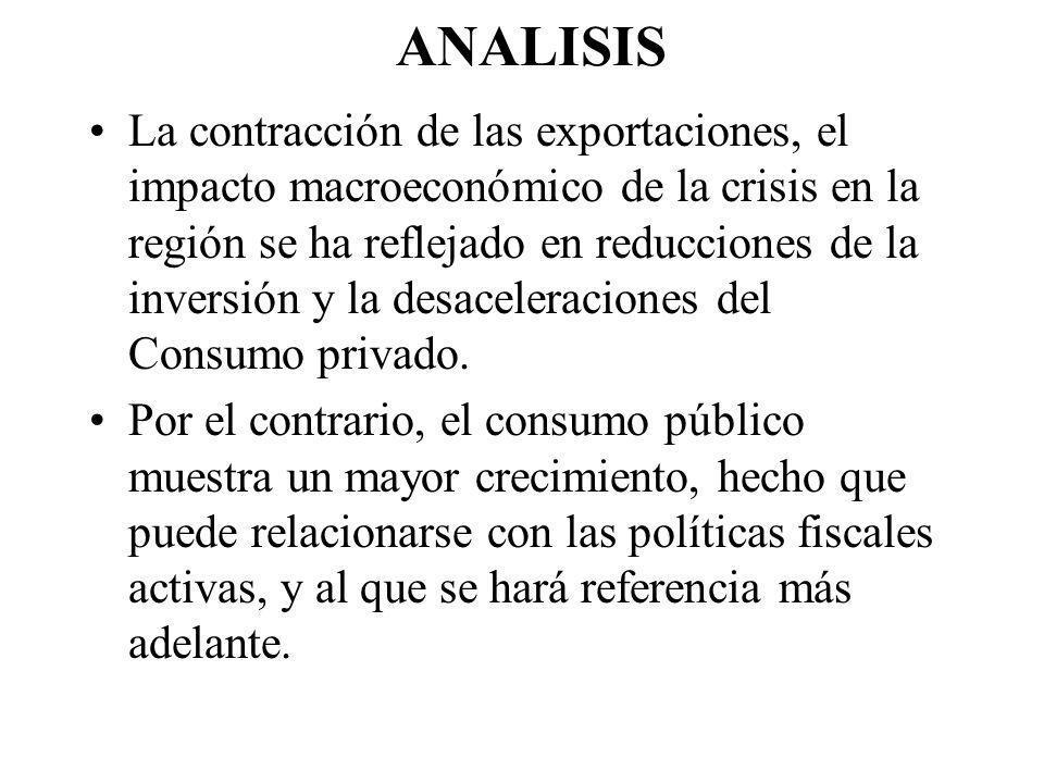 ANALISIS La contracción de las exportaciones, el impacto macroeconómico de la crisis en la región se ha reflejado en reducciones de la inversión y la