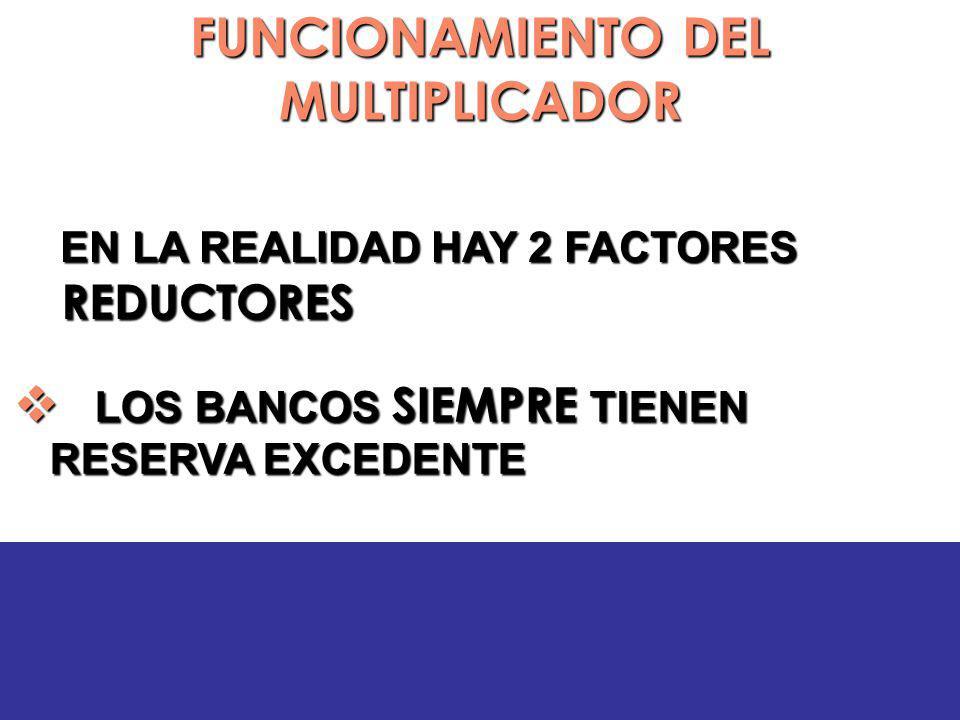 FUNCIONAMIENTO DEL MULTIPLICADOR EN LA REALIDAD HAY 2 FACTORES REDUCTORES EN LA REALIDAD HAY 2 FACTORES REDUCTORES LOS BANCOS SIEMPRE TIENEN RESERVA EXCEDENTE LOS BANCOS SIEMPRE TIENEN RESERVA EXCEDENTE
