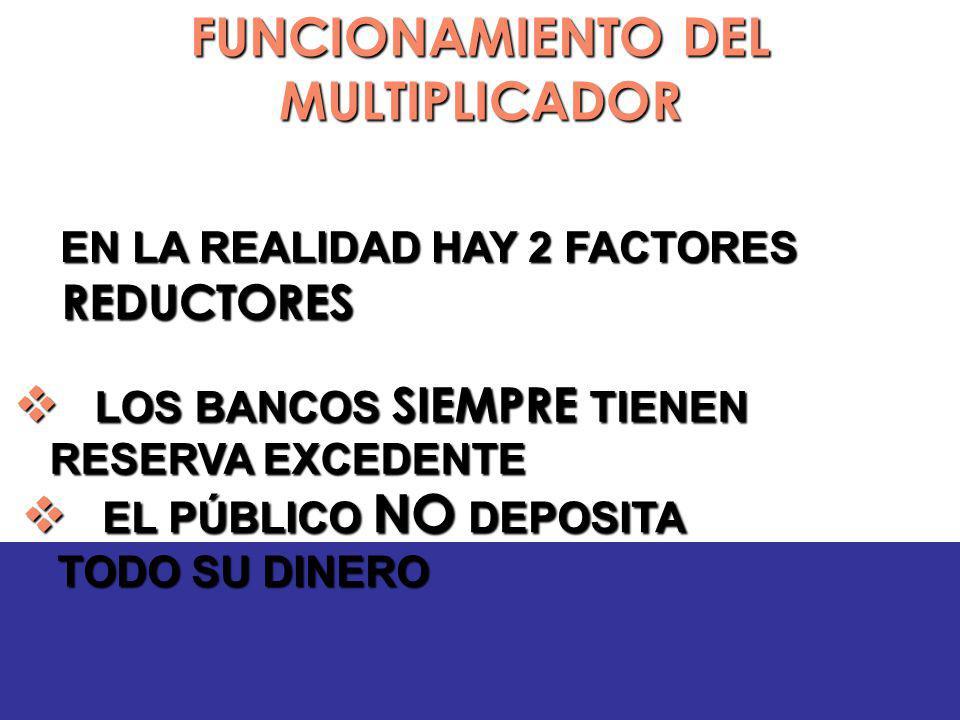 FUNCIONAMIENTO DEL MULTIPLICADOR EN LA REALIDAD HAY 2 FACTORES REDUCTORES EN LA REALIDAD HAY 2 FACTORES REDUCTORES LOS BANCOS SIEMPRE TIENEN RESERVA EXCEDENTE LOS BANCOS SIEMPRE TIENEN RESERVA EXCEDENTE EL PÚBLICO NO DEPOSITA TODO SU DINERO EL PÚBLICO NO DEPOSITA TODO SU DINERO