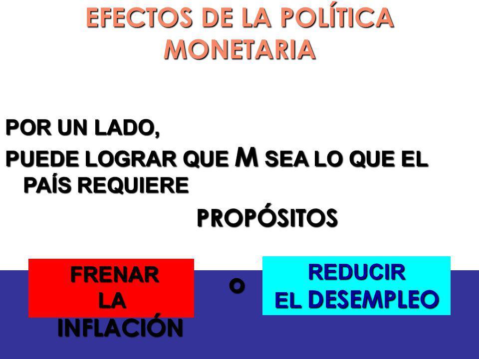 EFECTOS DE LA POLÍTICA MONETARIA POR UN LADO, PUEDE LOGRAR QUE M SEA LO QUE EL PAÍS REQUIERE PROPÓSITOS PROPÓSITOS FRENAR FRENAR LA INFLACIÓN REDUCIR EL DESEMPLEO o