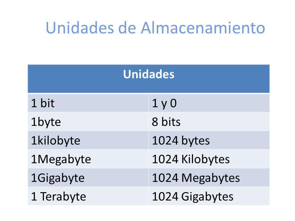 Unidades de Almacenamiento Unidades 1 bit1 y 0 1byte8 bits 1kilobyte1024 bytes 1Megabyte1024 Kilobytes 1Gigabyte1024 Megabytes 1 Terabyte1024 Gigabyte