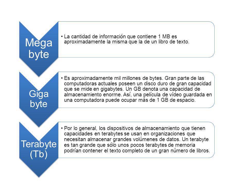 Mega byte La cantidad de informaci ó n que contiene 1 MB es aproximadamente la misma que la de un libro de texto. Giga byte Es aproximadamente mil mil