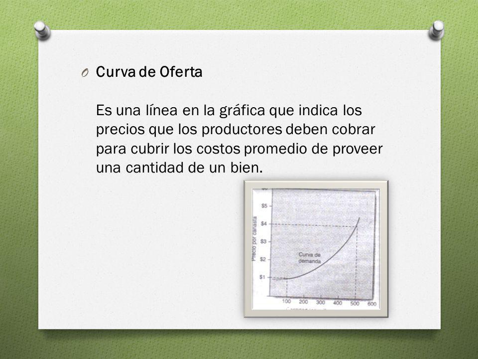 O Curva de Oferta Es una línea en la gráfica que indica los precios que los productores deben cobrar para cubrir los costos promedio de proveer una ca