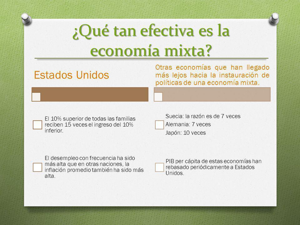 Conclusión de la economía mixta Aunque estas comparaciones no cuentan la historia completa, al menos demuestran que la economía mixta tiene ciertas ventajas.