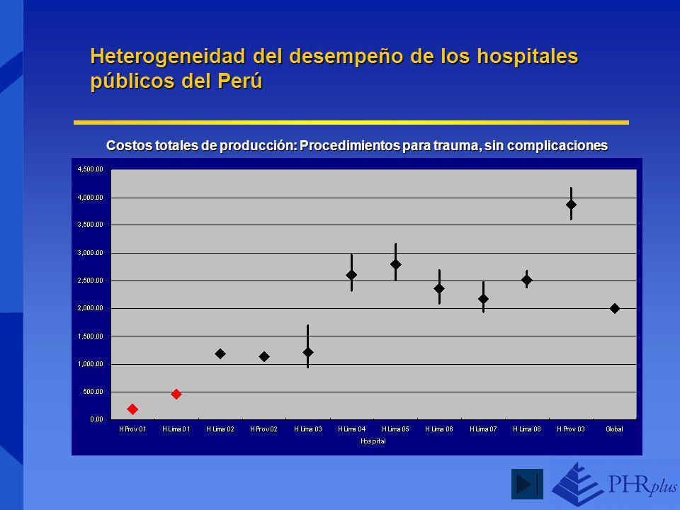 Costos totales de producción: Procedimientos para trauma, sin complicaciones Heterogeneidad del desempeño de los hospitales públicos del Perú