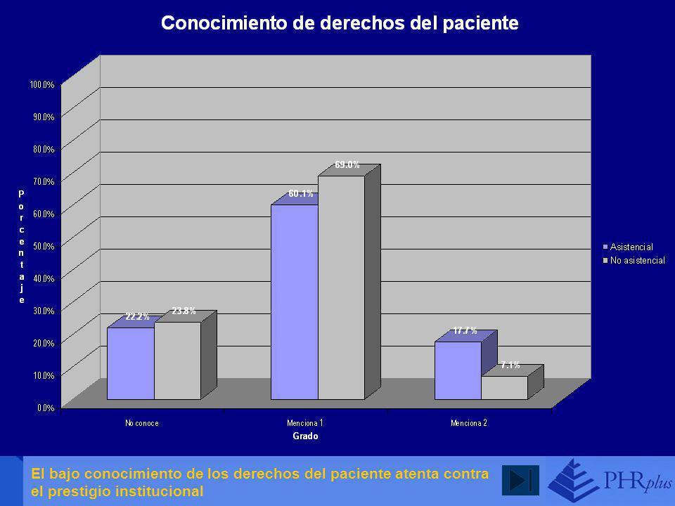 El bajo conocimiento de los derechos del paciente atenta contra el prestigio institucional