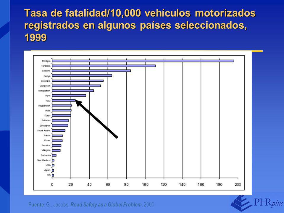 Fuente : G., Jacobs, Road Safety as a Global Problem, 2000 Tasa de fatalidad/10,000 vehículos motorizados registrados en algunos países seleccionados, 1999