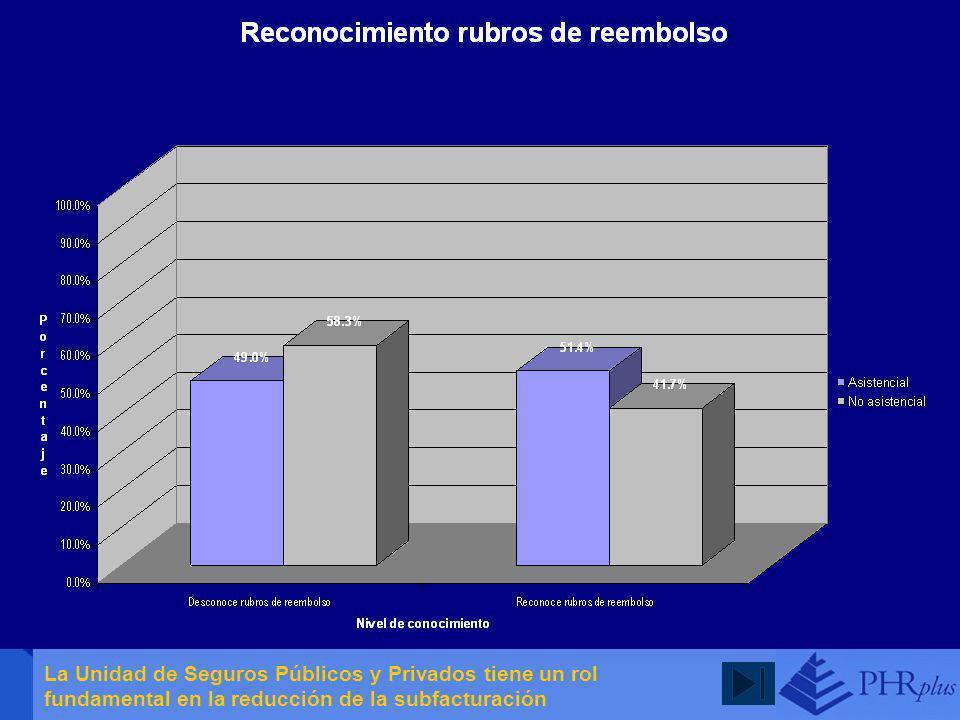 La Unidad de Seguros Públicos y Privados tiene un rol fundamental en la reducción de la subfacturación