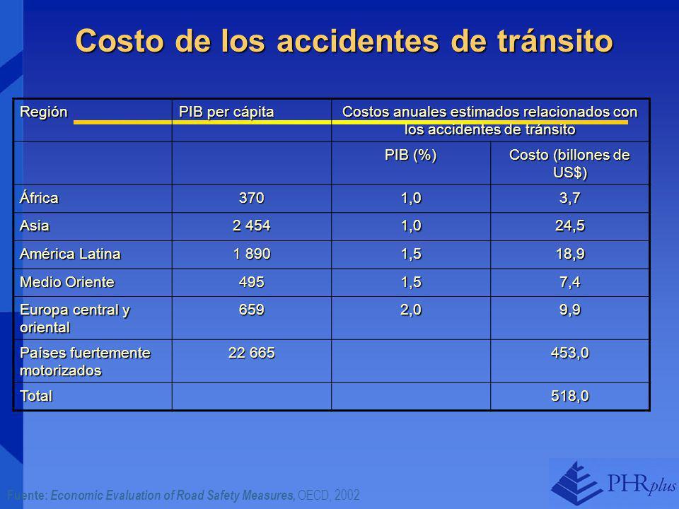 Costo de los accidentes de tránsito Región PIB per cápita Costos anuales estimados relacionados con los accidentes de tránsito PIB (%) Costo (billones de US$) África370 1,01,01,01,0 3,73,73,73,7 Asia 2 454 1,01,01,01,0 24,5 América Latina 1 890 1,51,51,51,5 18,9 Medio Oriente 495 1,51,51,51,5 7,47,47,47,4 Europa central y oriental 659 2,02,02,02,0 9,99,99,99,9 Países fuertemente motorizados 22 665 453,0 Total 518,0 Fuente: Economic Evaluation of Road Safety Measures, OECD, 2002