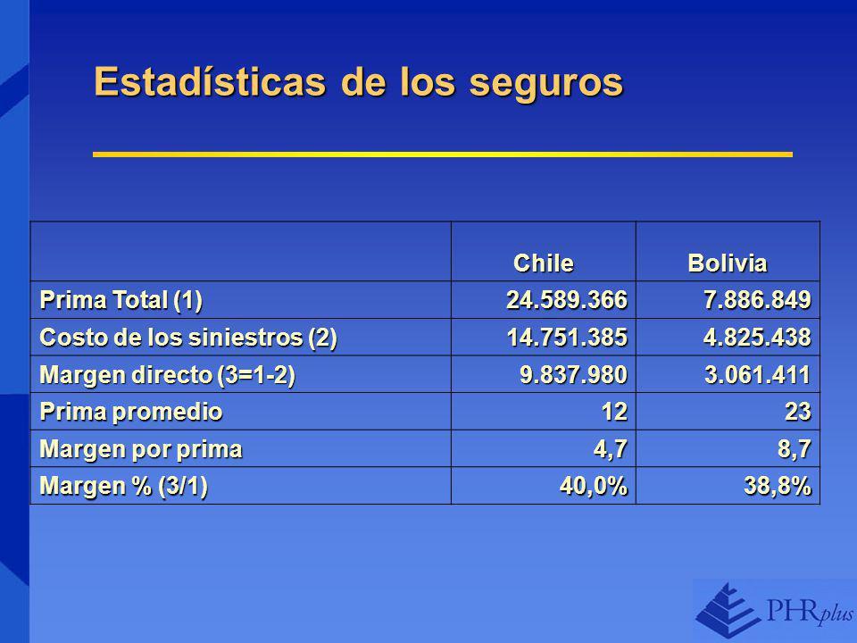 Estadísticas de los seguros ChileBolivia Prima Total (1) 24.589.3667.886.849 Costo de los siniestros (2) 14.751.3854.825.438 Margen directo (3=1-2) 9.837.9803.061.411 Prima promedio 1223 Margen por prima 4,78,7 Margen % (3/1) 40,0%38,8%