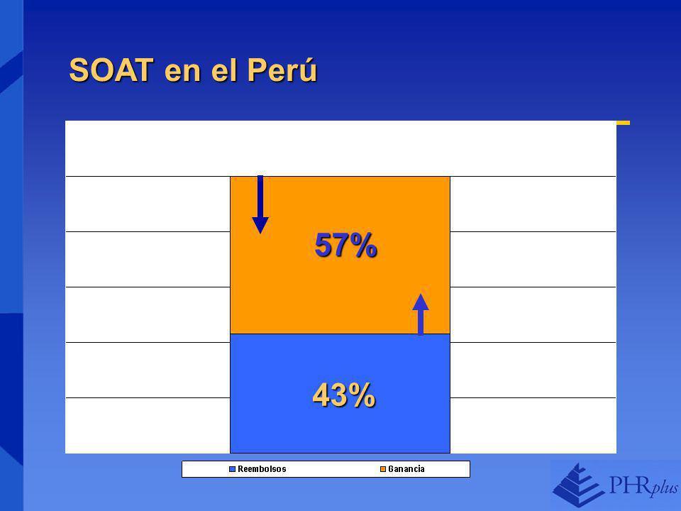 SOAT en el Perú 57% 43%