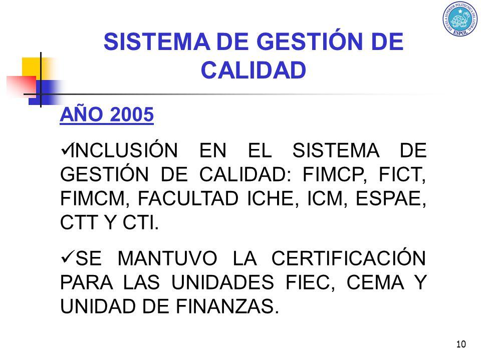 10 AÑO 2005 INCLUSIÓN EN EL SISTEMA DE GESTIÓN DE CALIDAD: FIMCP, FICT, FIMCM, FACULTAD ICHE, ICM, ESPAE, CTT Y CTI. SE MANTUVO LA CERTIFICACIÓN PARA