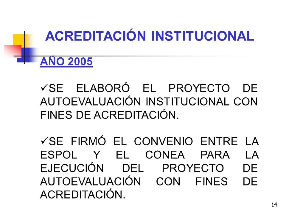 14 ACREDITACIÓN INSTITUCIONAL AÑO 2005 SE ELABORÓ EL PROYECTO DE AUTOEVALUACIÓN INSTITUCIONAL CON FINES DE ACREDITACIÓN. SE FIRMÓ EL CONVENIO ENTRE LA