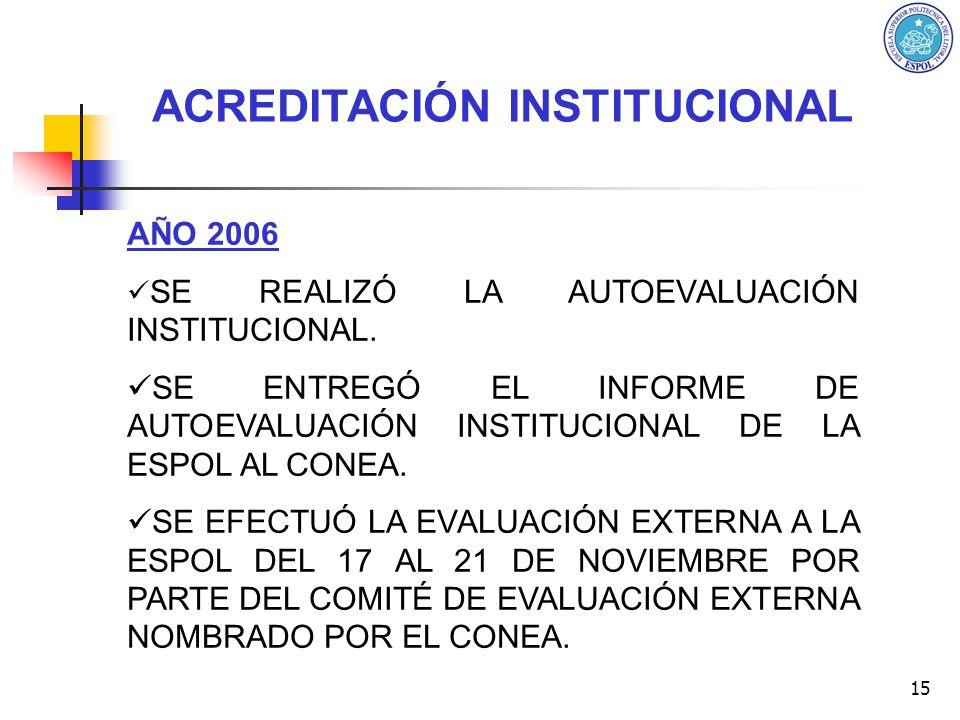 15 AÑO 2006 SE REALIZÓ LA AUTOEVALUACIÓN INSTITUCIONAL. SE ENTREGÓ EL INFORME DE AUTOEVALUACIÓN INSTITUCIONAL DE LA ESPOL AL CONEA. SE EFECTUÓ LA EVAL