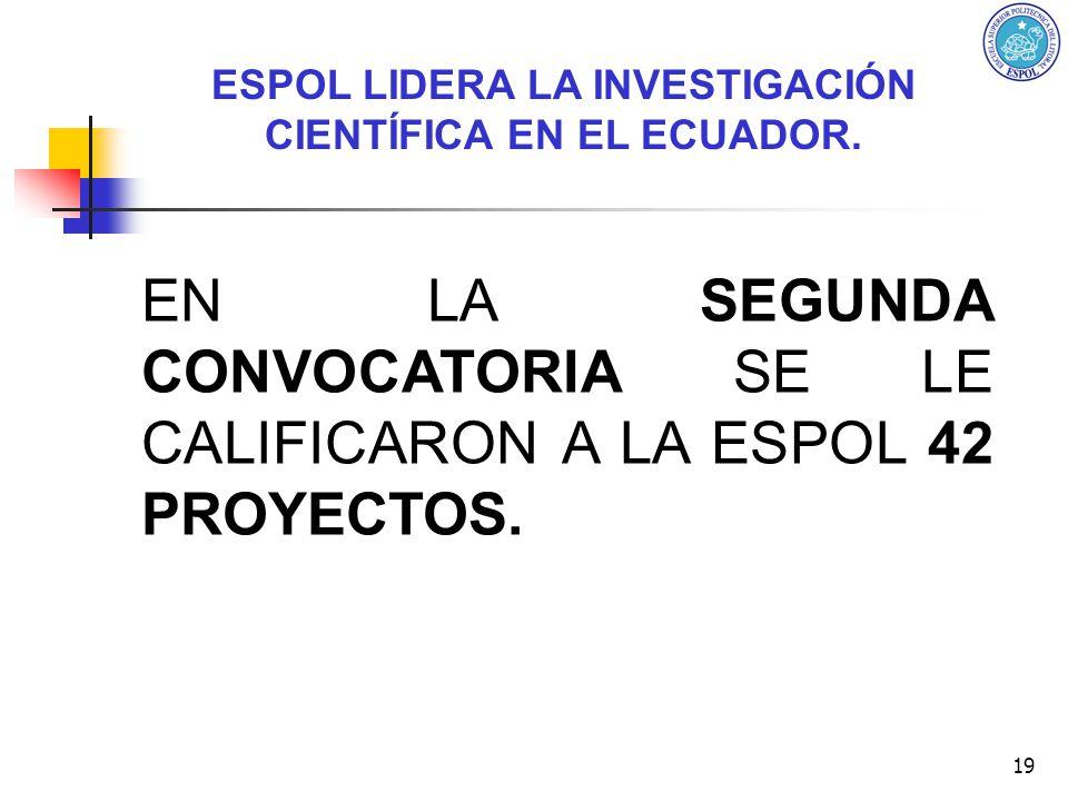 19 EN LA SEGUNDA CONVOCATORIA SE LE CALIFICARON A LA ESPOL 42 PROYECTOS. ESPOL LIDERA LA INVESTIGACIÓN CIENTÍFICA EN EL ECUADOR.