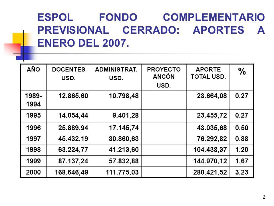 2 ESPOL FONDO COMPLEMENTARIO PREVISIONAL CERRADO: APORTES A ENERO DEL 2007. AÑODOCENTES USD. ADMINISTRAT. USD. PROYECTO ANCÓN USD. APORTE TOTAL USD. %