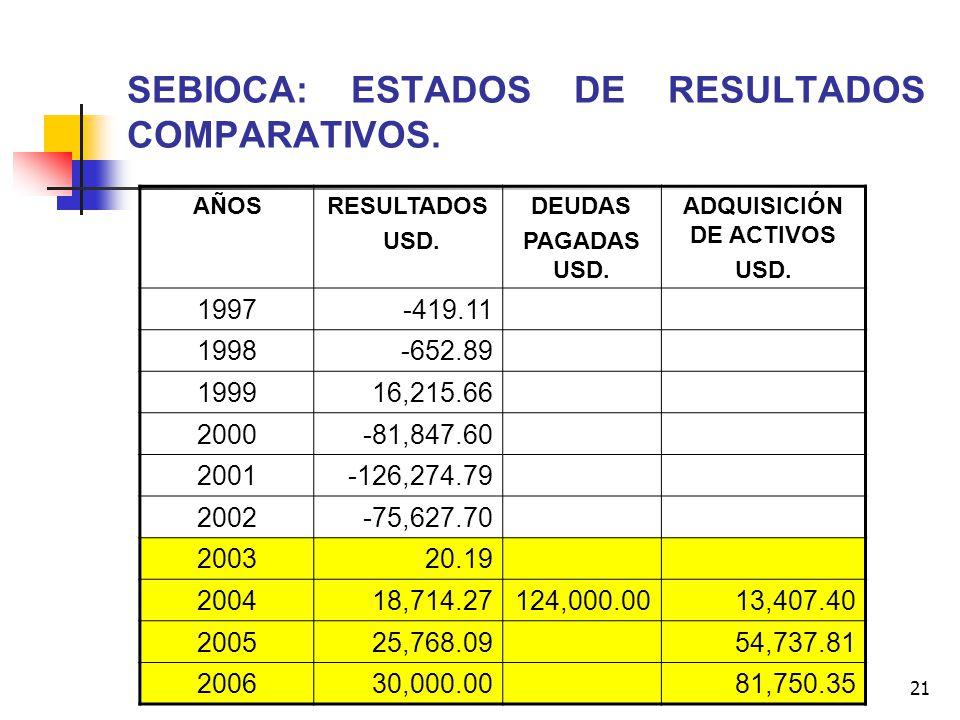 21 SEBIOCA: ESTADOS DE RESULTADOS COMPARATIVOS. AÑOSRESULTADOS USD. DEUDAS PAGADAS USD. ADQUISICIÓN DE ACTIVOS USD. 1997-419.11 1998-652.89 199916,215