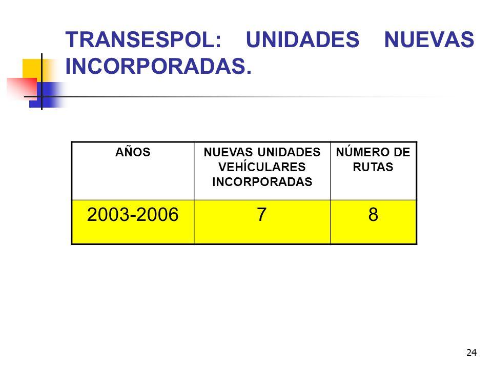 24 TRANSESPOL: UNIDADES NUEVAS INCORPORADAS. AÑOSNUEVAS UNIDADES VEHÍCULARES INCORPORADAS NÚMERO DE RUTAS 2003-200678