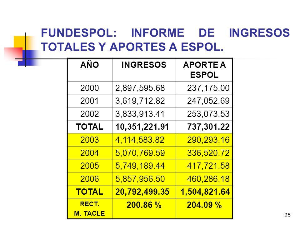 25 FUNDESPOL: INFORME DE INGRESOS TOTALES Y APORTES A ESPOL. AÑOINGRESOSAPORTE A ESPOL 20002,897,595.68237,175.00 20013,619,712.82247,052.69 20023,833