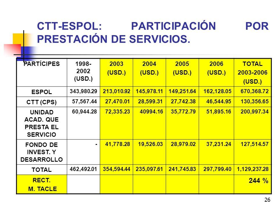 26 CTT-ESPOL: PARTICIPACIÓN POR PRESTACIÓN DE SERVICIOS. PARTÍCIPES1998- 2002 (USD.) 2003 (USD.) 2004 (USD.) 2005 (USD.) 2006 (USD.) TOTAL 2003-2006 (