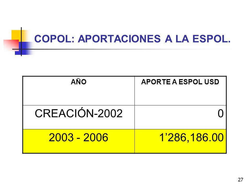 27 COPOL: APORTACIONES A LA ESPOL. AÑOAPORTE A ESPOL USD CREACIÓN-20020 2003 - 20061286,186.00