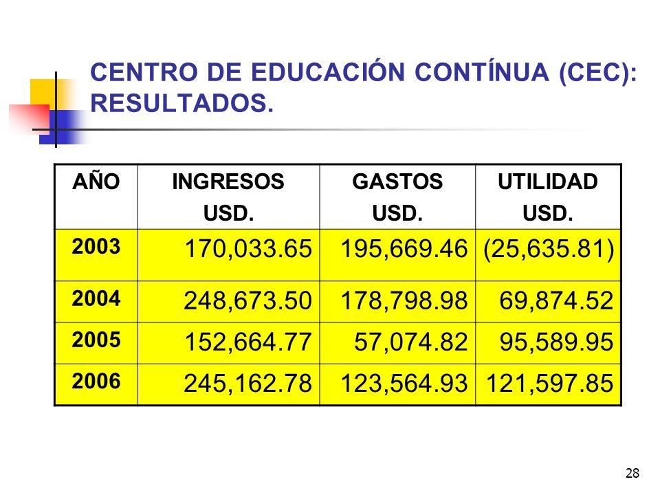 28 CENTRO DE EDUCACIÓN CONTÍNUA (CEC): RESULTADOS. AÑOINGRESOS USD. GASTOS USD. UTILIDAD USD. 2003 170,033.65195,669.46(25,635.81) 2004 248,673.50178,