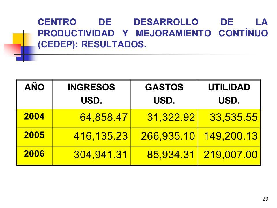 29 CENTRO DE DESARROLLO DE LA PRODUCTIVIDAD Y MEJORAMIENTO CONTÍNUO (CEDEP): RESULTADOS. AÑOINGRESOS USD. GASTOS USD. UTILIDAD USD. 2004 64,858.4731,3