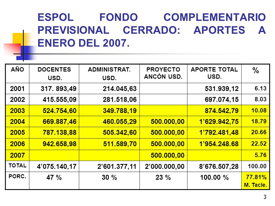 3 ESPOL FONDO COMPLEMENTARIO PREVISIONAL CERRADO: APORTES A ENERO DEL 2007. AÑODOCENTES USD. ADMINISTRAT. USD. PROYECTO ANCÓN USD. APORTE TOTAL USD. %
