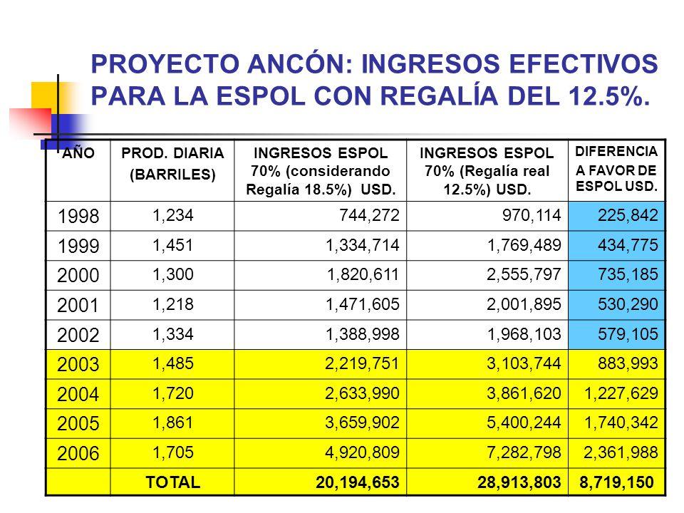 30 PROYECTO ANCÓN: INGRESOS EFECTIVOS PARA LA ESPOL CON REGALÍA DEL 12.5%. AÑOPROD. DIARIA (BARRILES) INGRESOS ESPOL 70% (considerando Regalía 18.5%)