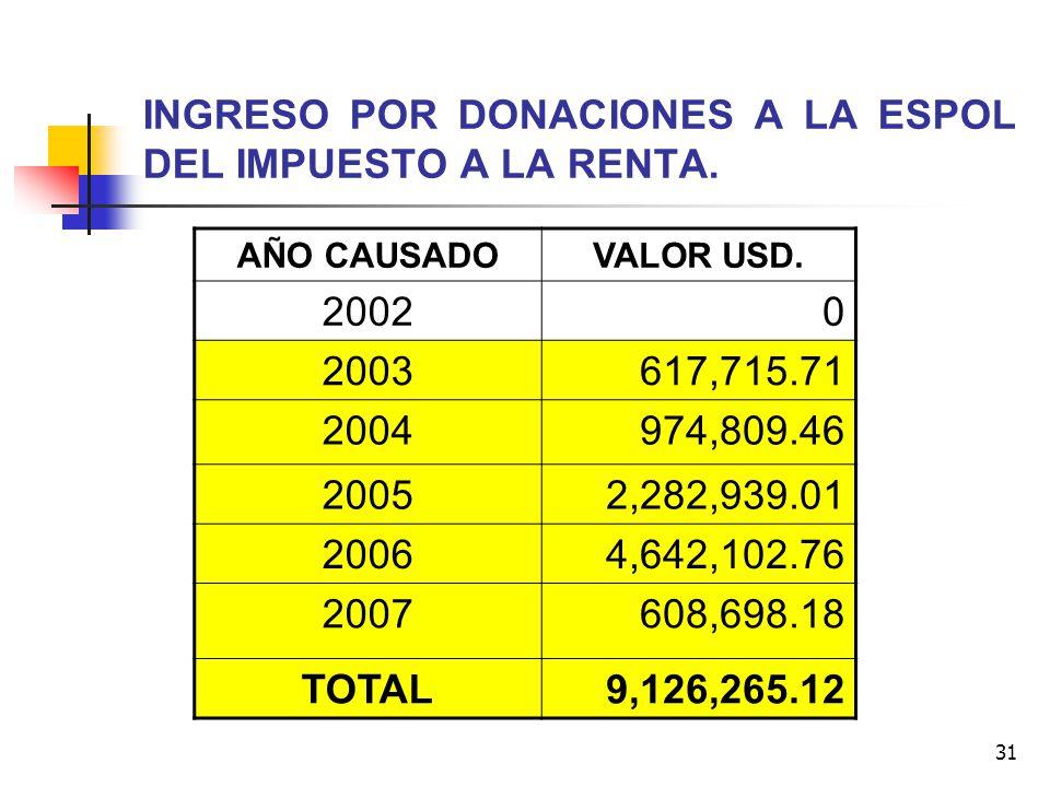 31 INGRESO POR DONACIONES A LA ESPOL DEL IMPUESTO A LA RENTA. AÑO CAUSADOVALOR USD. 20020 2003617,715.71 2004974,809.46 20052,282,939.01 20064,642,102