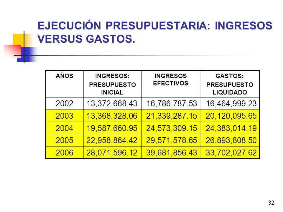 32 EJECUCIÓN PRESUPUESTARIA: INGRESOS VERSUS GASTOS. AÑOSINGRESOS: PRESUPUESTO INICIAL INGRESOS EFECTIVOS GASTOS: PRESUPUESTO LIQUIDADO 200213,372,668